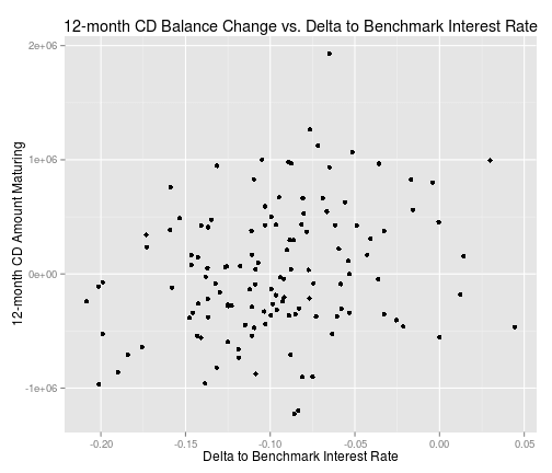Plot of 12-month CD balance vs. delta to the benchmark interest rate