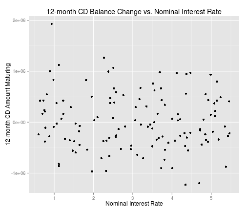Plot of 12-month CD balance change vs. nominal interest rate