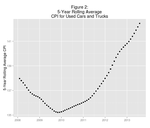 Plot of the 5-year rolling average for the CPI for Used Cars and Trucks