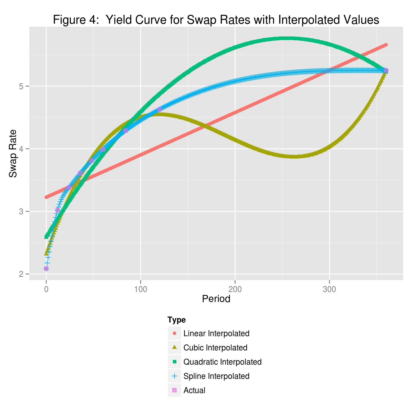 plot of chunk yieldCurve6
