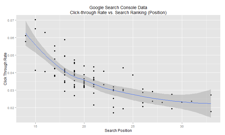 plot of chunk google_analytics_part_1_webmaster_data_regression_residual