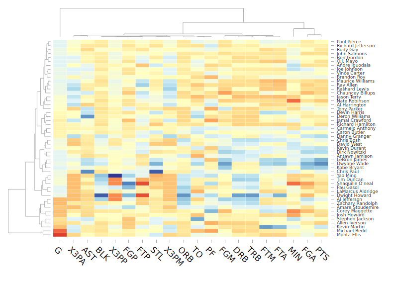 A heatmap generated by the R package d3heatmap