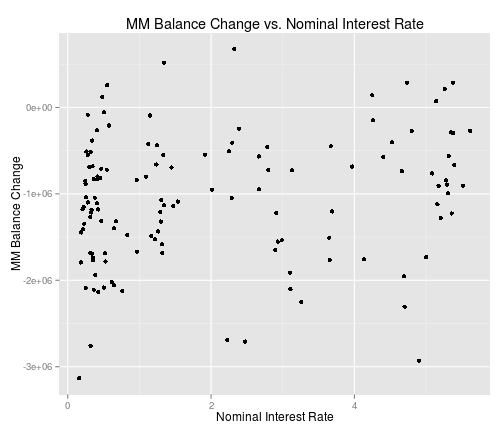 Balance change vs. nominal interest rate