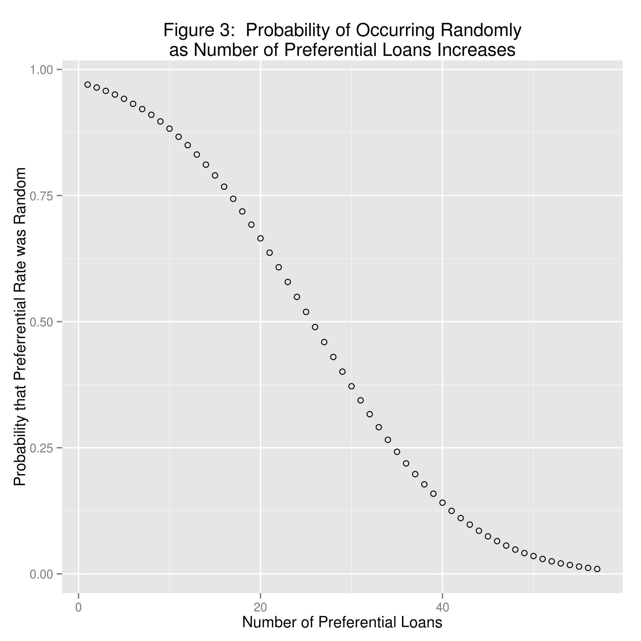 Figure 1:  Distribution of Interest Rates and Probability of Random occurrence for Normal Distribution of Interest Rates