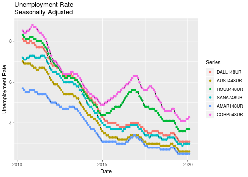 plot of chunk unemployment
