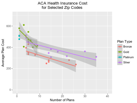 Average Monthly Health Insurance Costs for Selected Zip Codes